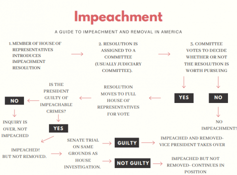 American Impeachment Explained