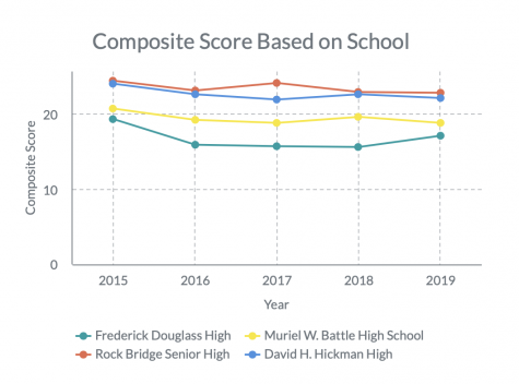 Education First: ACT Scores